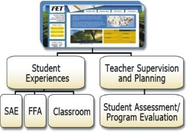 Download Student Supervision System